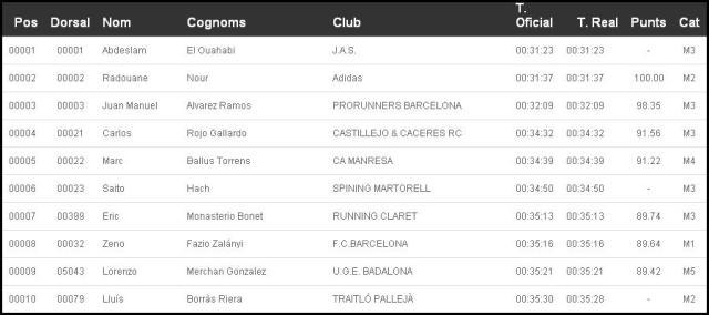 10 primeros clasificados 10k Cursa Pallejà
