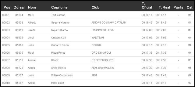 10 primeros clasificados de los 5k de Pallejà.