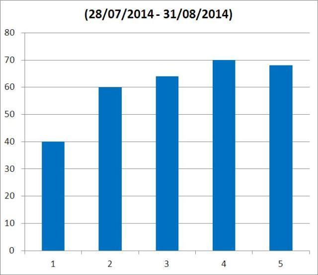 Gráfica de KMS acumulados en estas cinco semanas.