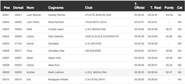 10 primeros clasificados de la Cursa.