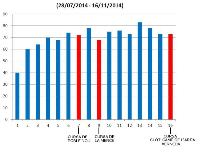 Kilómetros acumulados desde que iniciara la temporada el pasado 28 de Julio.