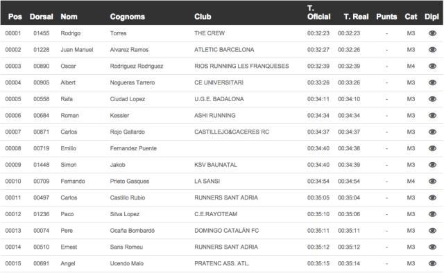 15 primeros clasificados del 36º Cros Popular de Sants.