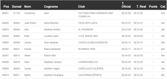 10 primeros clasificados de la 37ª Cursa de La Sagrera.