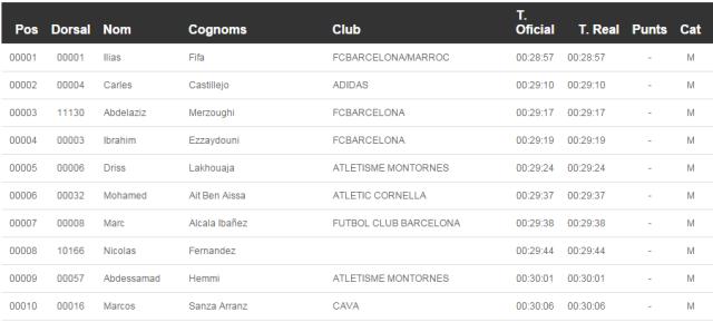 10 primeros clasificados de la Cursa dels Nassos 2014.