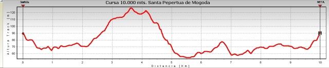Altimetría 10k Santa Perpetua de la Mogoda.