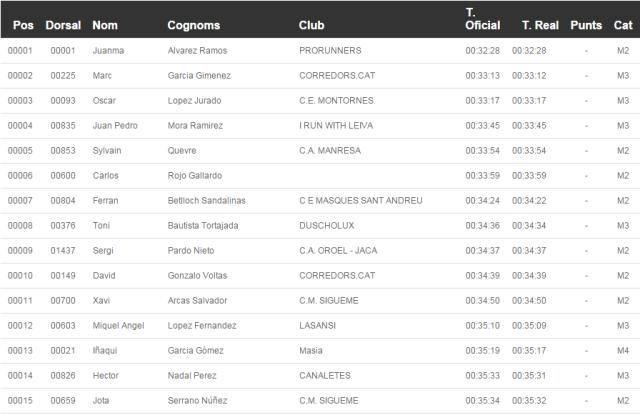 15 primeros clasificados de la cursa.