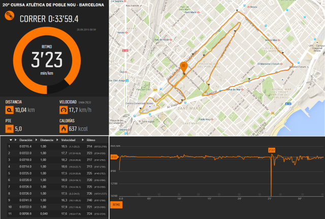 Resumen Suunto Movescount.