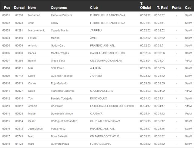 Primeros clasificados de los 10k de la Marató del Mediterrani.