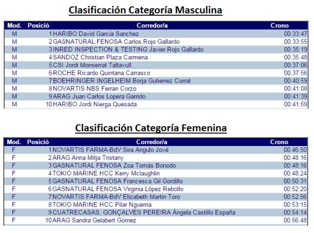 clasificación empresas